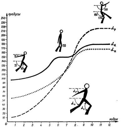ноги в прыжке аксель: αР